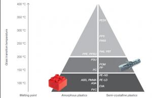 טמפרטורת מעבר זכוכיתי/ טמפרטורת התכה של פולימרים אמורפיים/ גבישיים למחצה, בהתאמה.