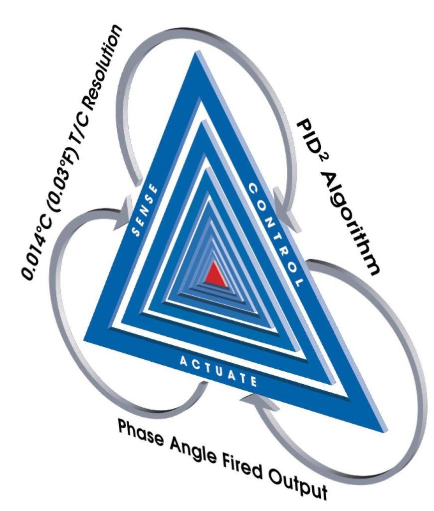 תמונה 2: עקרונות ה-Triangulated Control Technology של בקרי הטמפרטורה G24.