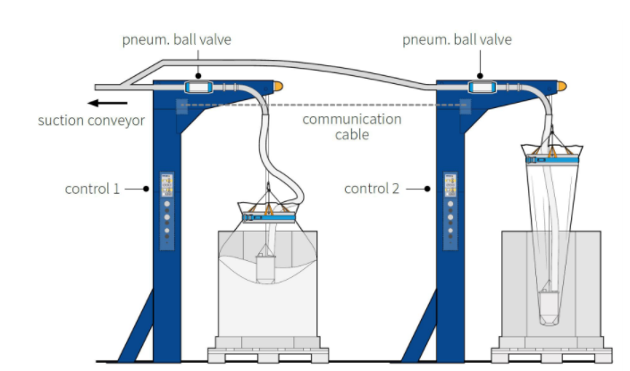 תמונה 2 :מערכת ECO@OKTOMAT במבנה של מתקן יחיד. המערכת תופסת את השק ויונקת את חומר הגלם תוך משיכת השק כלפי מעלה.